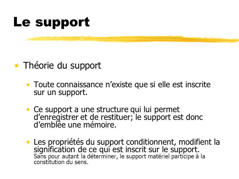 Le support Théorie du support