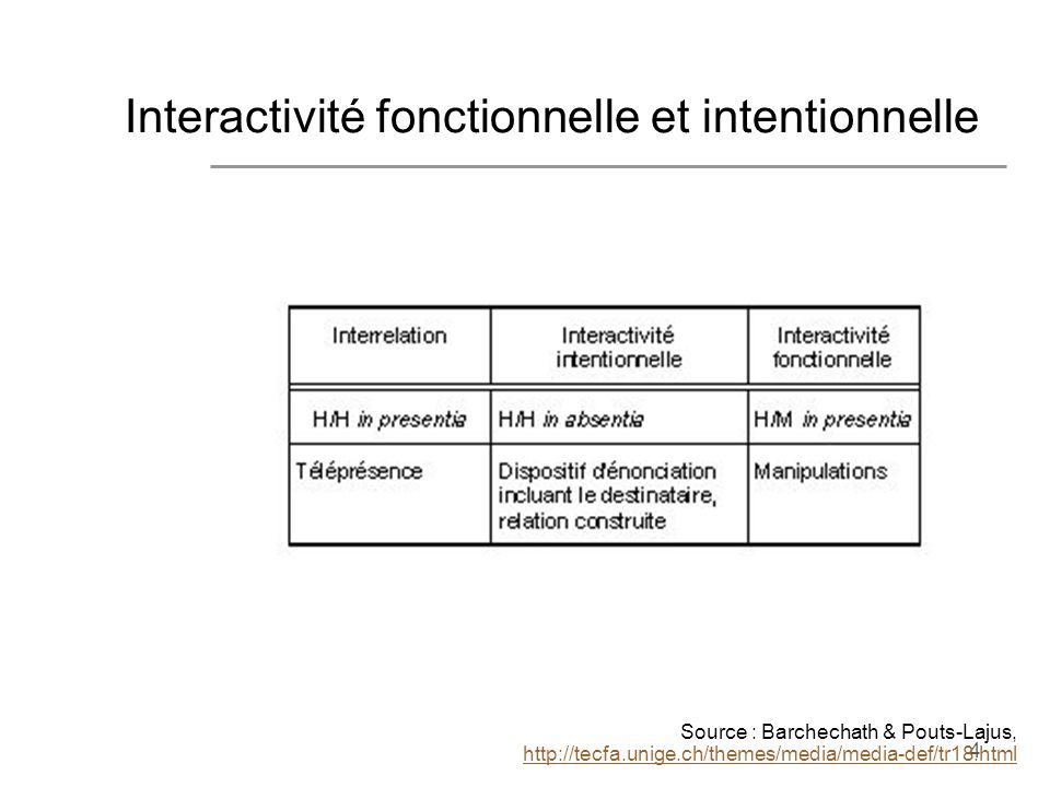 Interactivité fonctionnelle et intentionnelle