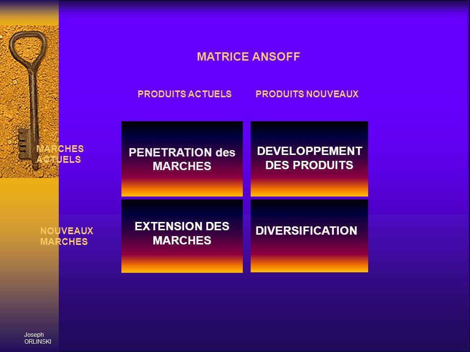 PENETRATION des MARCHES DEVELOPPEMENT DES PRODUITS