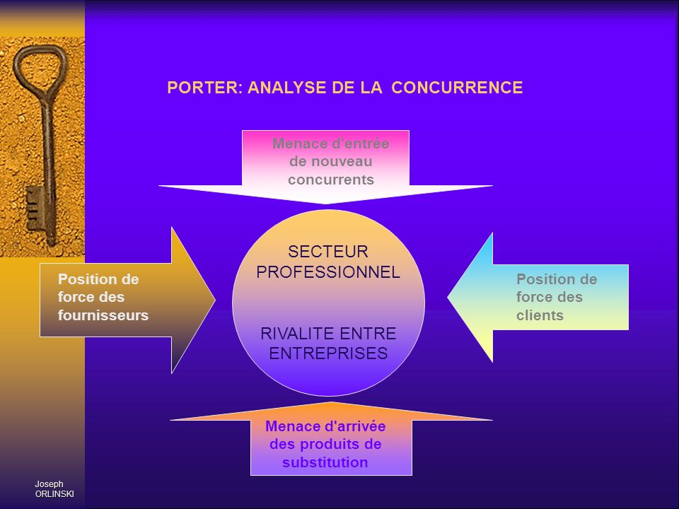 PORTER: ANALYSE DE LA CONCURRENCE
