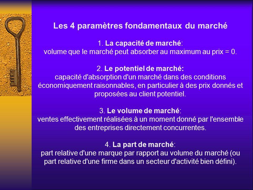 Les 4 paramètres fondamentaux du marché