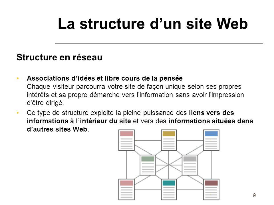 La structure d'un site Web