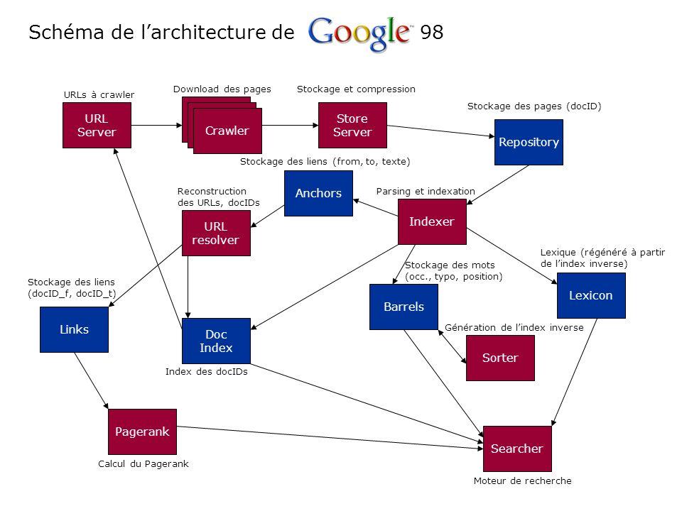Schéma de l'architecture de 98