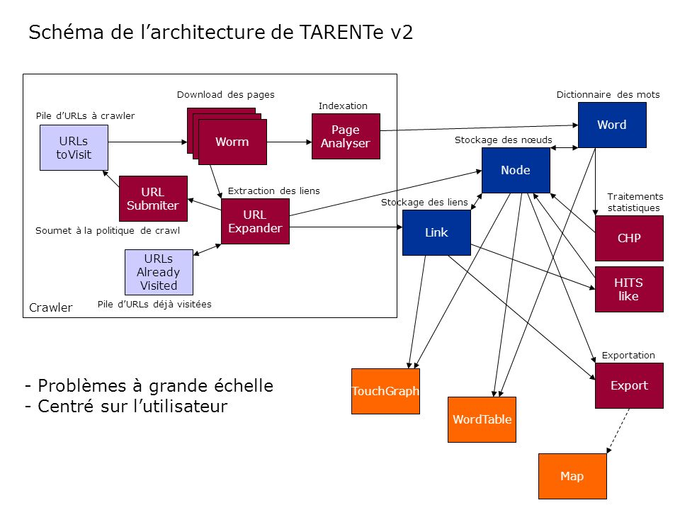 Schéma de l'architecture de TARENTe v2