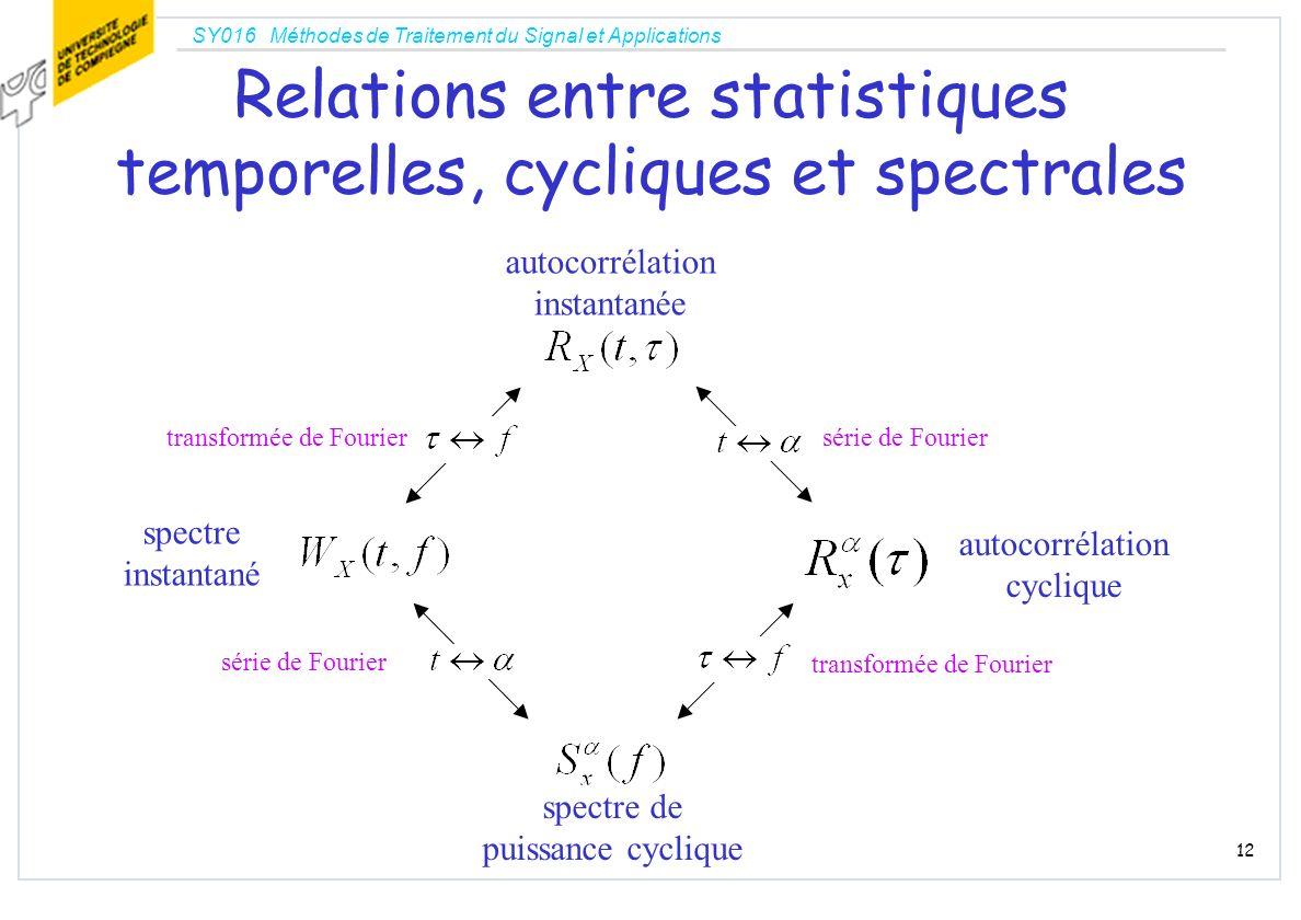 Relations entre statistiques temporelles, cycliques et spectrales