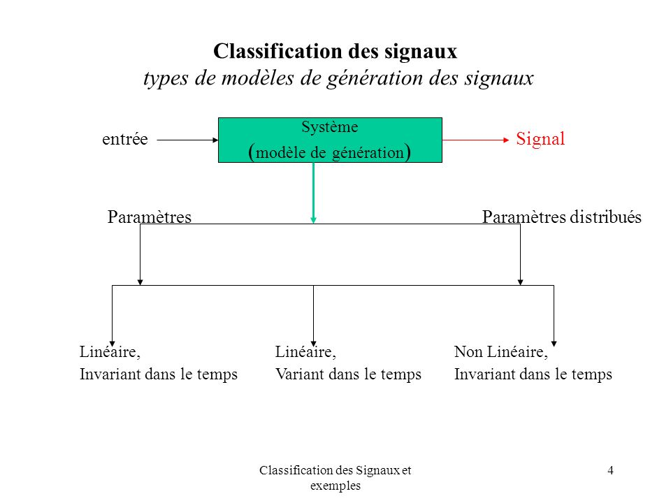 Classification des signaux types de modèles de génération des signaux