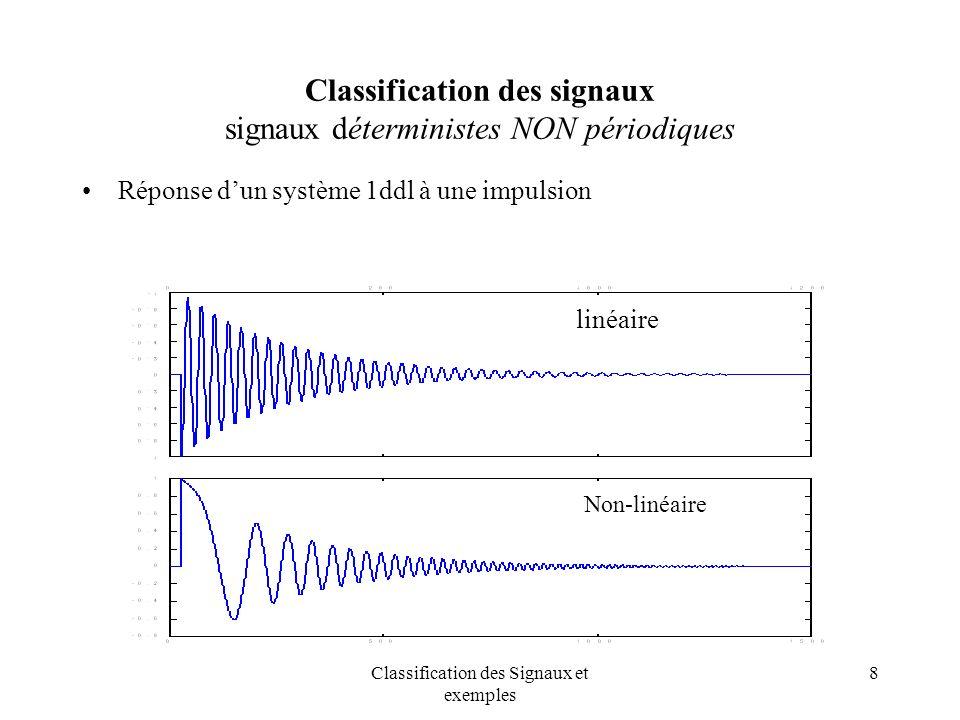 Classification des signaux signaux déterministes NON périodiques