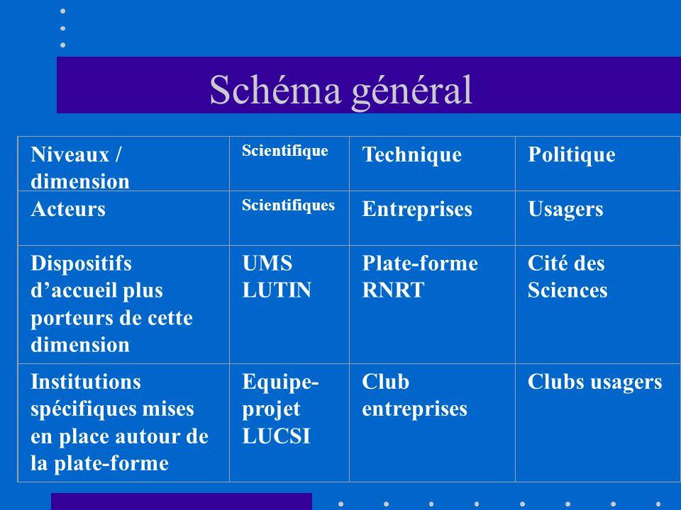 Schéma général Niveaux / dimension Technique Politique Acteurs