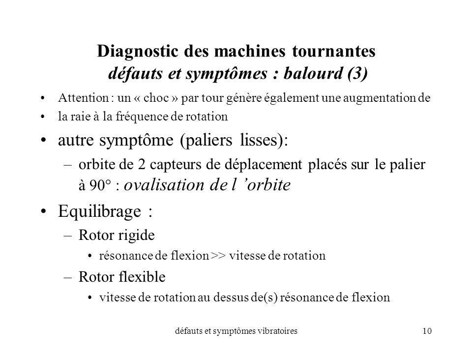 Diagnostic des machines tournantes défauts et symptômes : balourd (3)