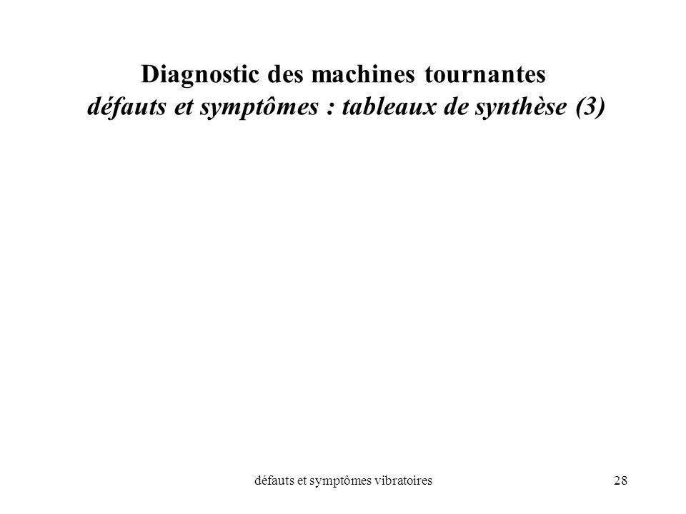 défauts et symptômes vibratoires
