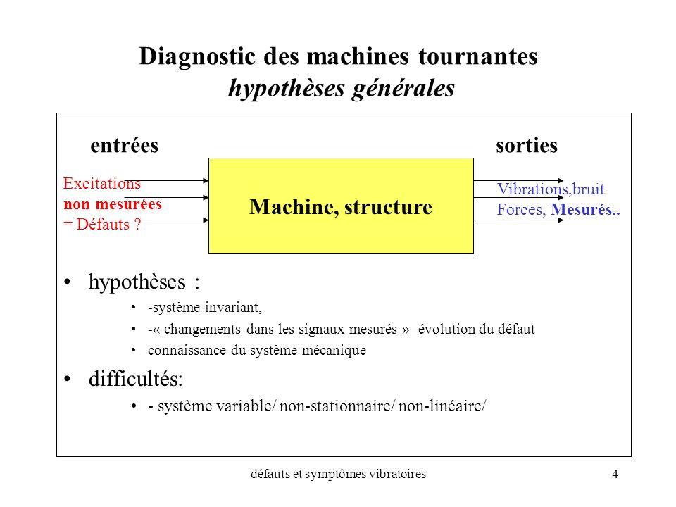 Diagnostic des machines tournantes hypothèses générales