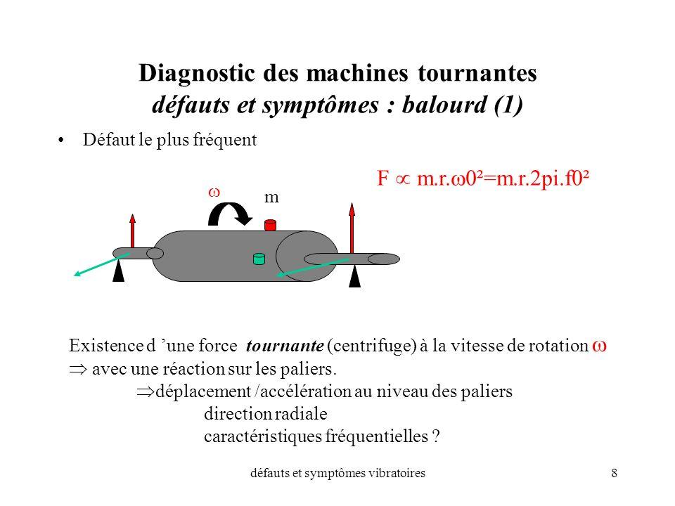 Diagnostic des machines tournantes défauts et symptômes : balourd (1)