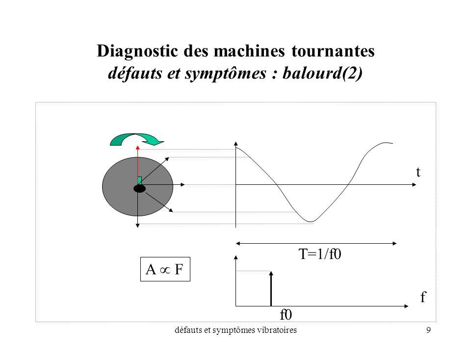 Diagnostic des machines tournantes défauts et symptômes : balourd(2)