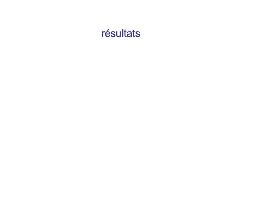 résultats résultats