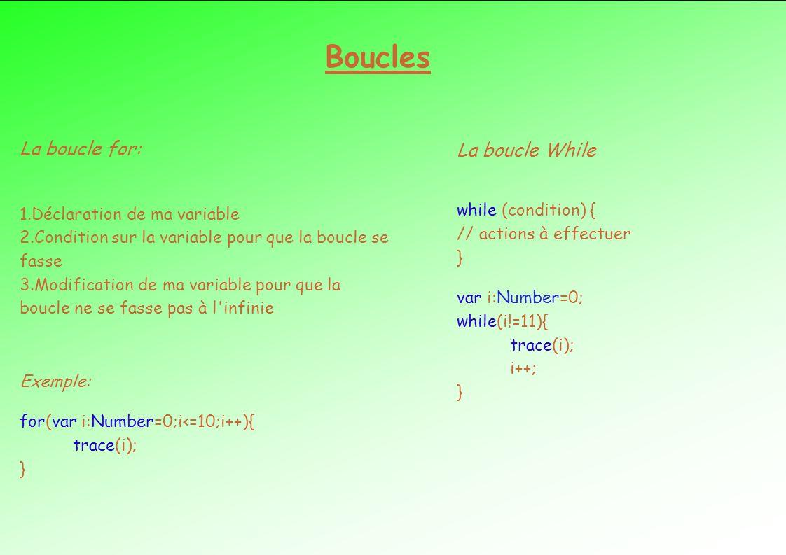 Boucles La boucle for: La boucle While
