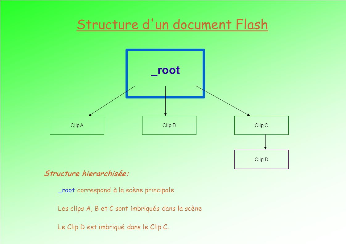 Structure d un document Flash