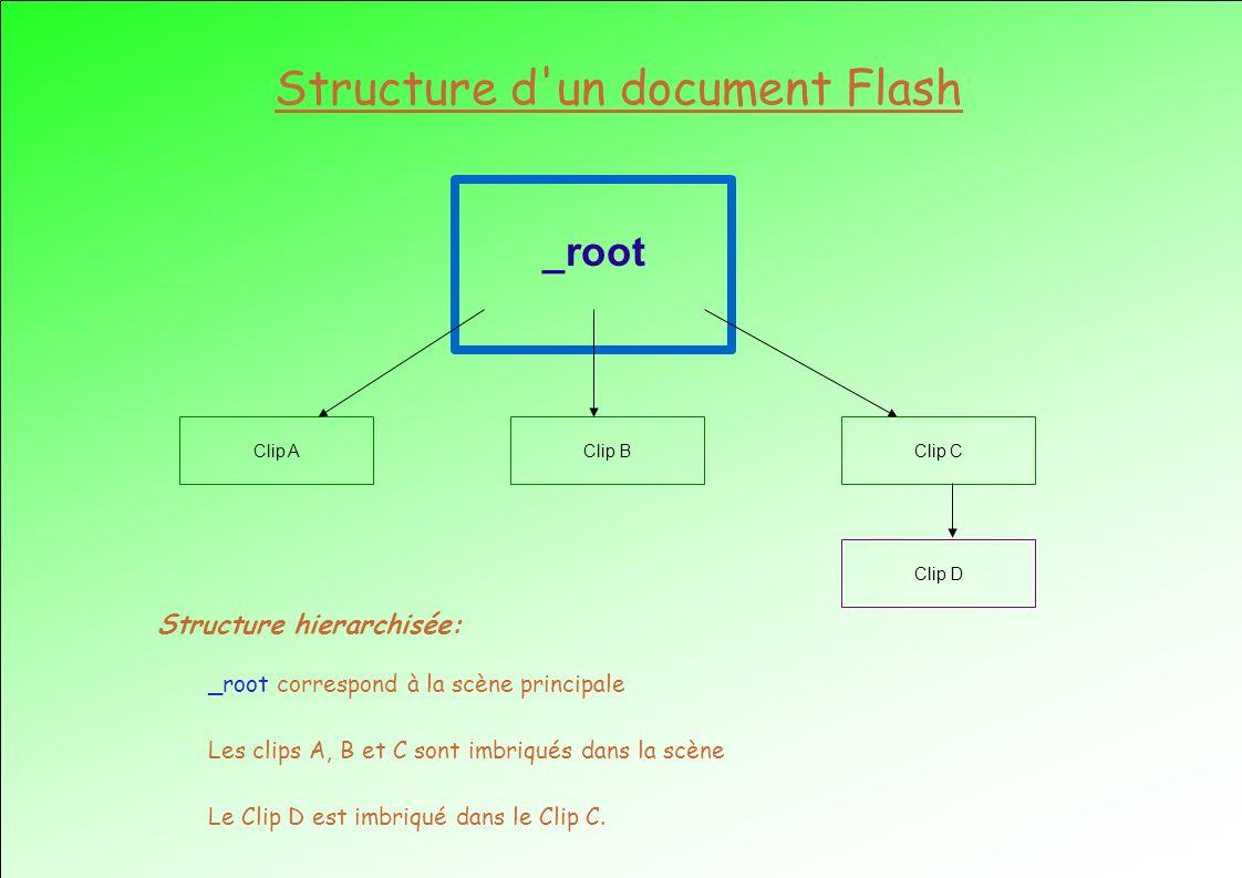 Structure d un document Flash