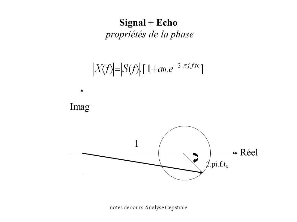 Signal + Echo propriétés de la phase