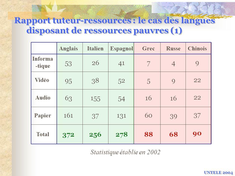 Rapport tuteur-ressources : le cas des langues disposant de ressources pauvres (1)