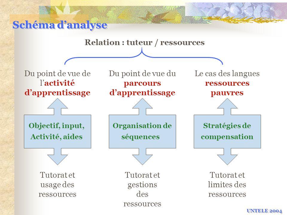 Schéma d'analyse Relation : tuteur / ressources