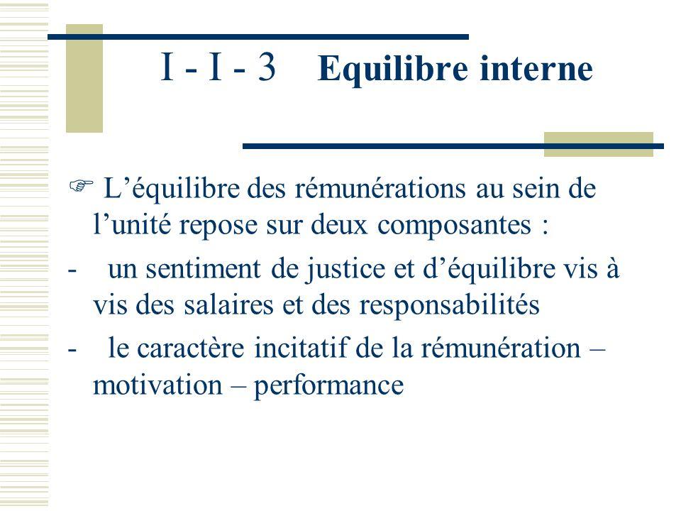 I - I - 3 Equilibre interne