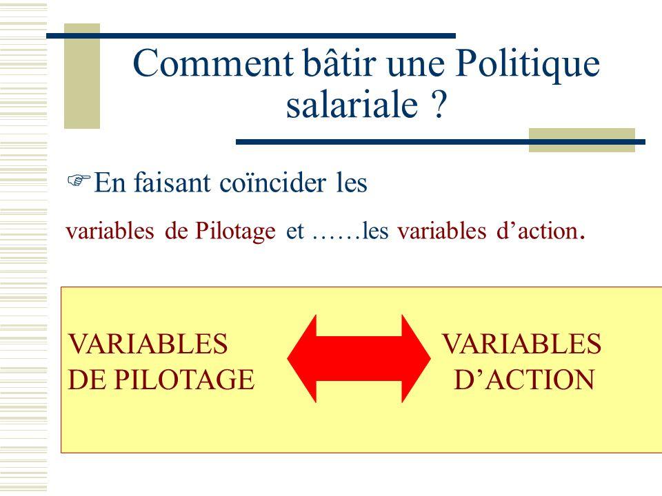 Comment bâtir une Politique salariale
