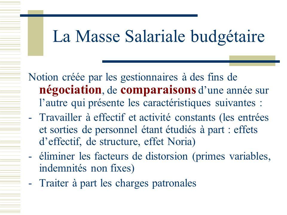 La Masse Salariale budgétaire