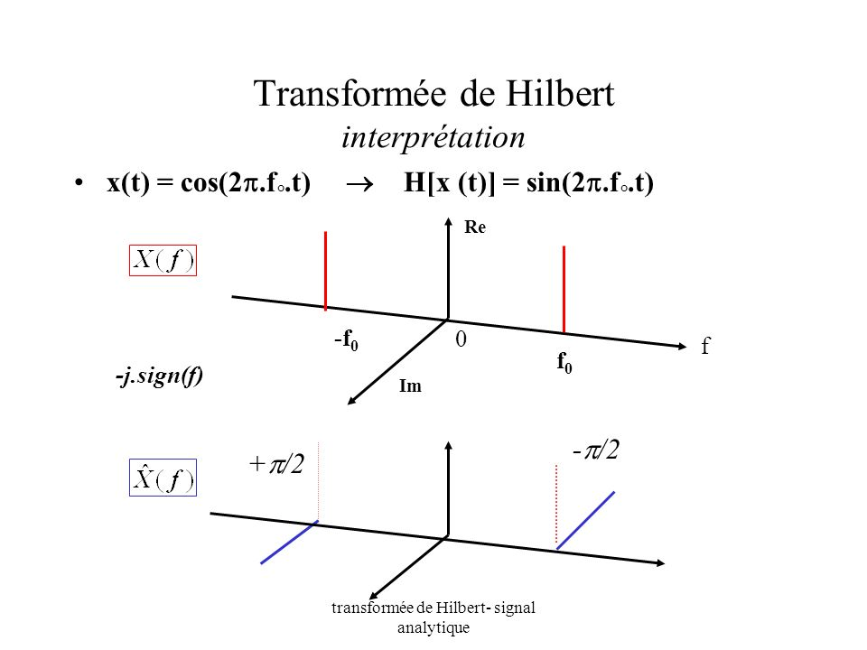 Transformée de Hilbert interprétation