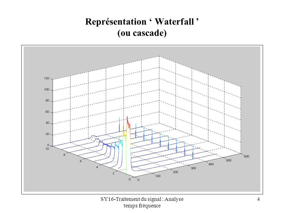 Représentation ' Waterfall ' (ou cascade)