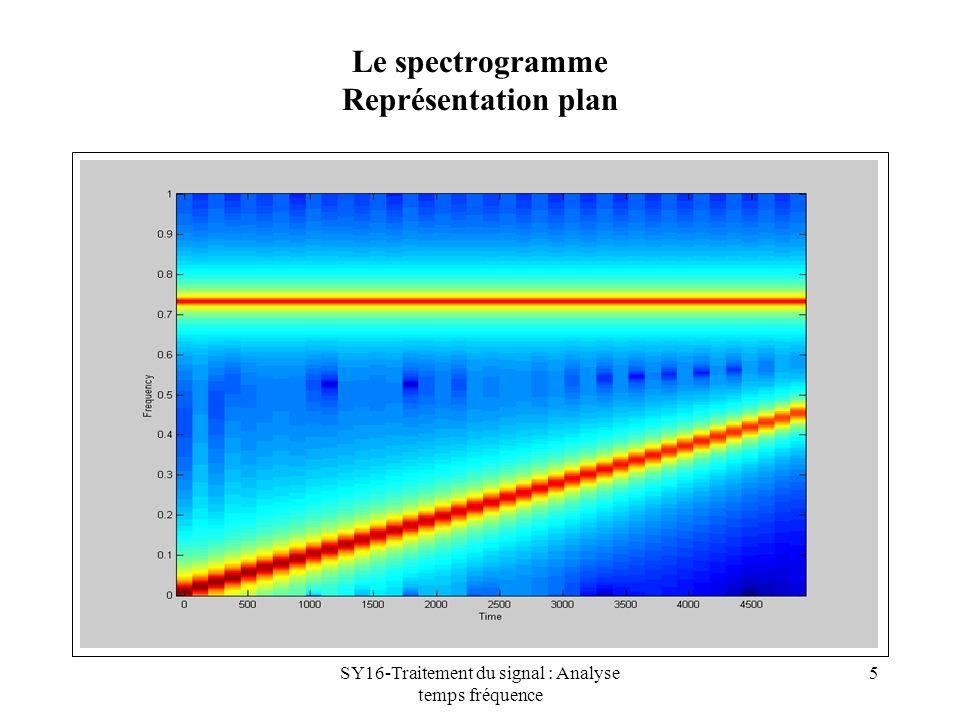 Le spectrogramme Représentation plan
