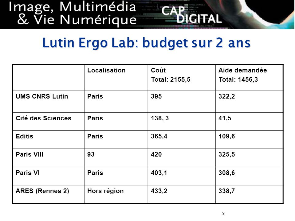 Lutin Ergo Lab: budget sur 2 ans