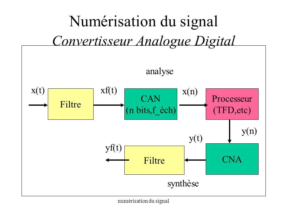 Numérisation du signal Convertisseur Analogue Digital