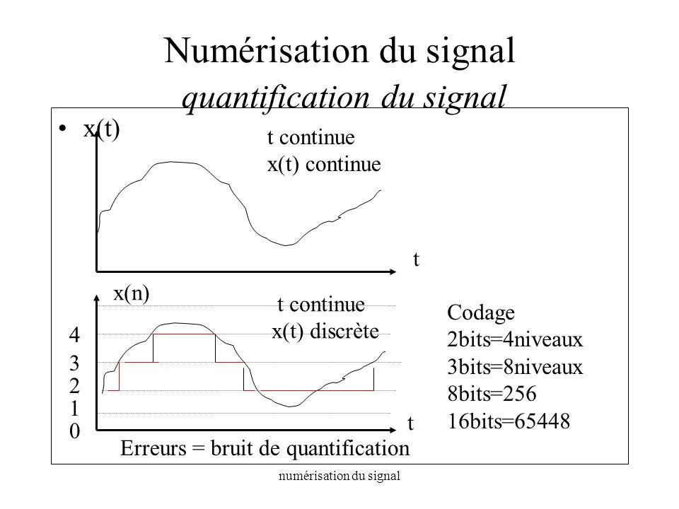 Numérisation du signal quantification du signal