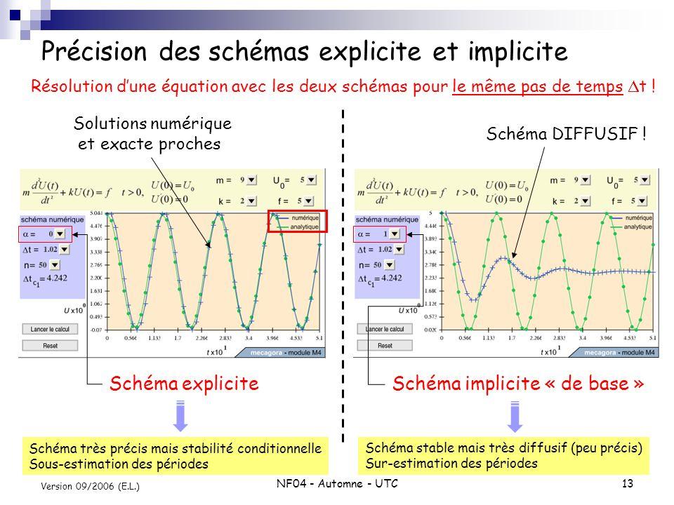 Précision des schémas explicite et implicite