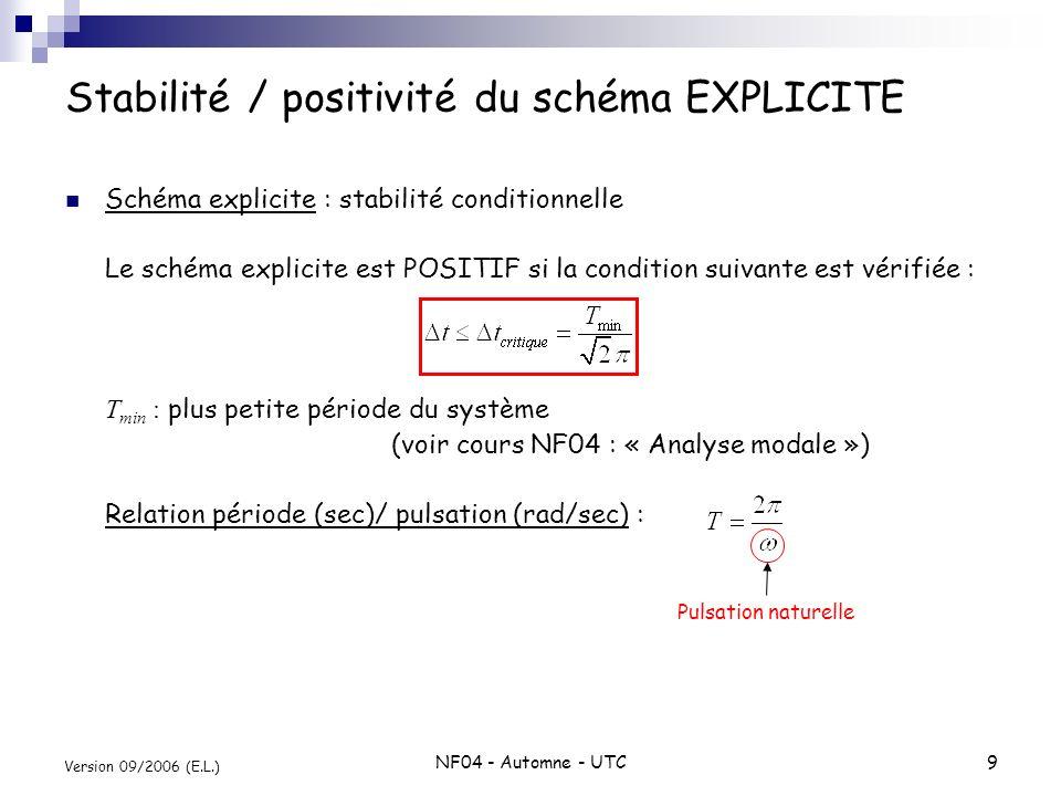 Stabilité / positivité du schéma EXPLICITE