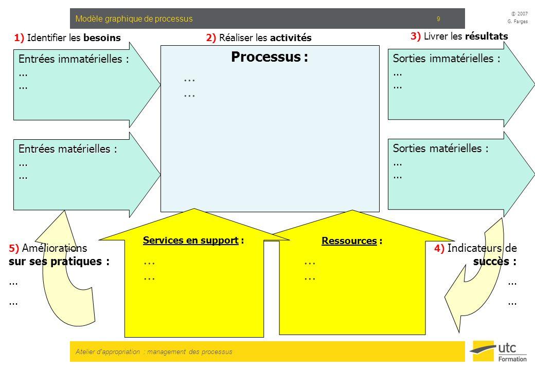 Modèle graphique de processus