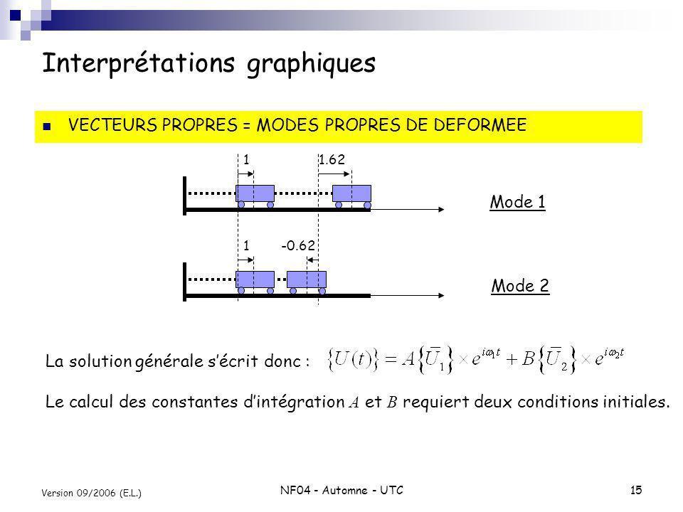 Interprétations graphiques