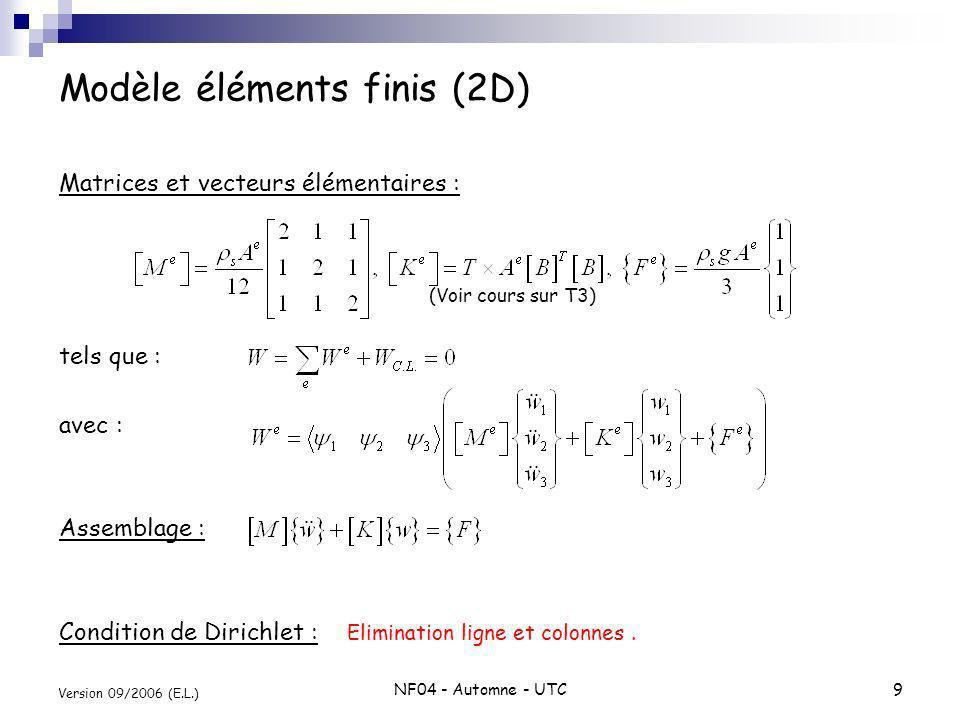 Modèle éléments finis (2D)