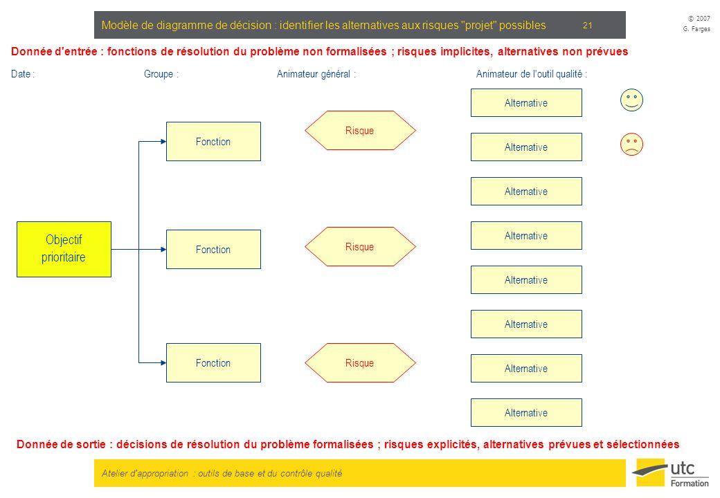 Modèle de diagramme de décision : identifier les alternatives aux risques projet possibles