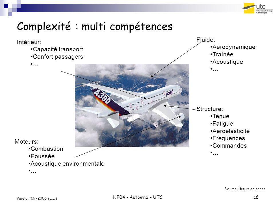 Complexité : multi compétences