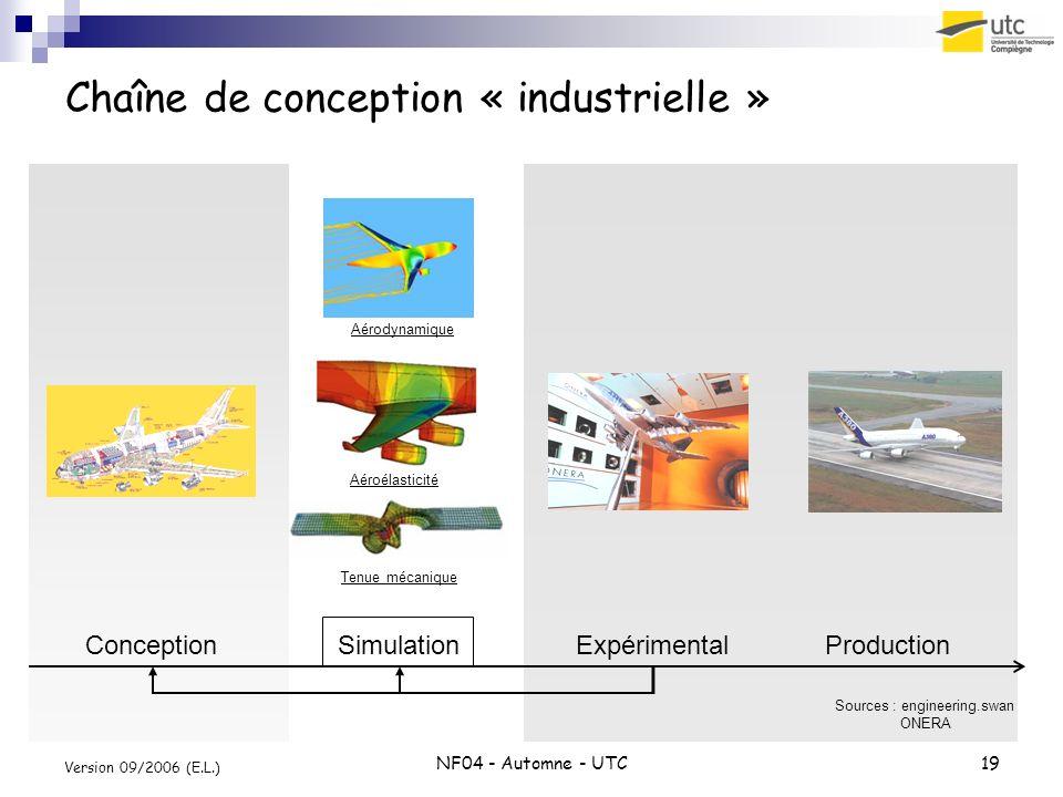 Chaîne de conception « industrielle »