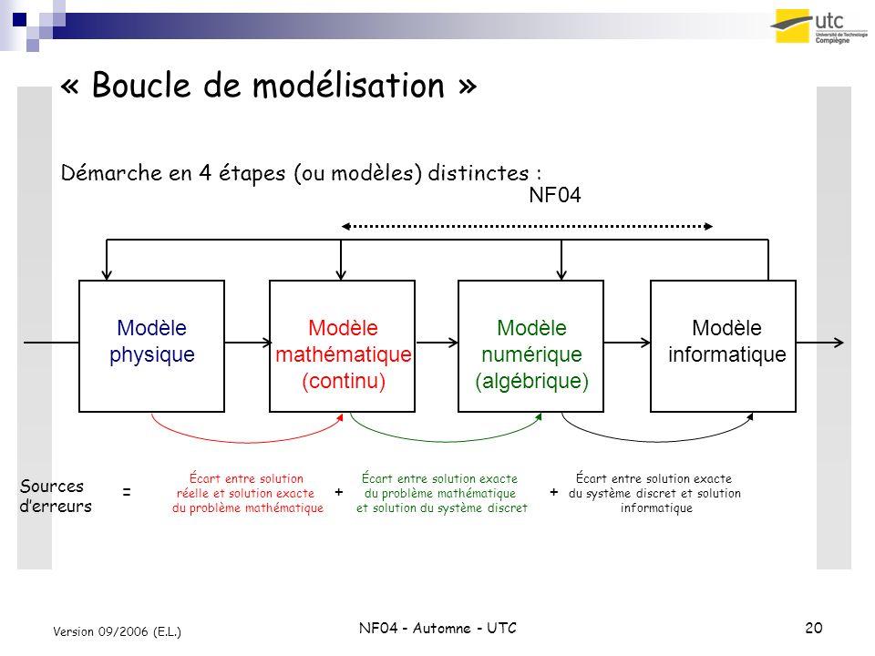 « Boucle de modélisation »