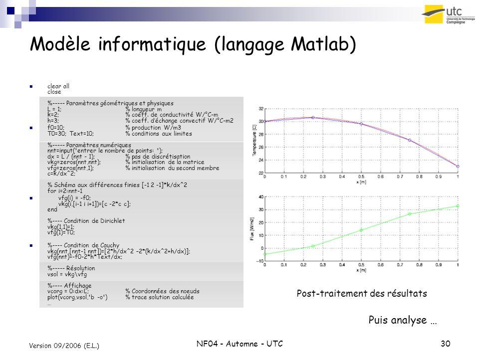 Modèle informatique (langage Matlab)