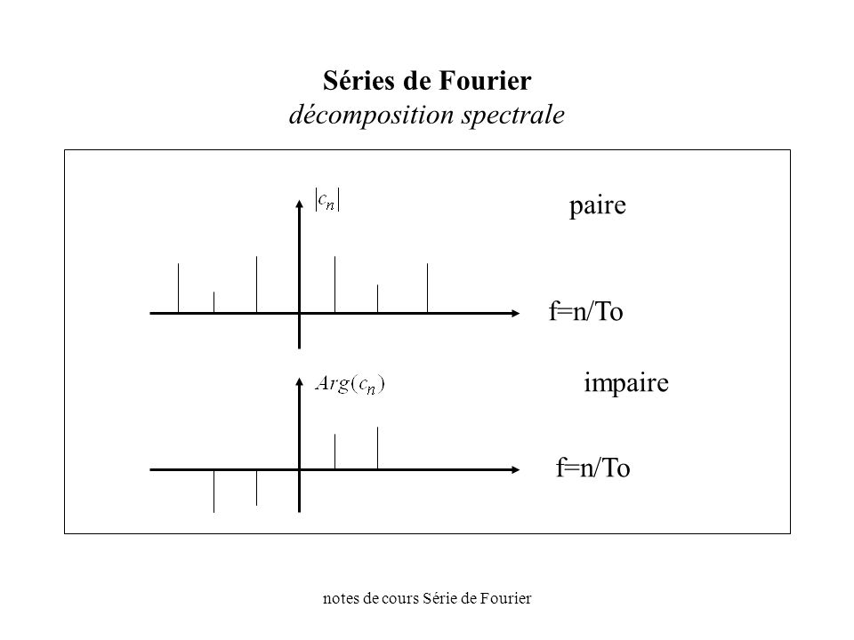 Séries de Fourier décomposition spectrale