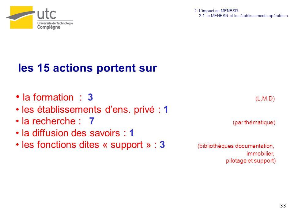 les 15 actions portent sur