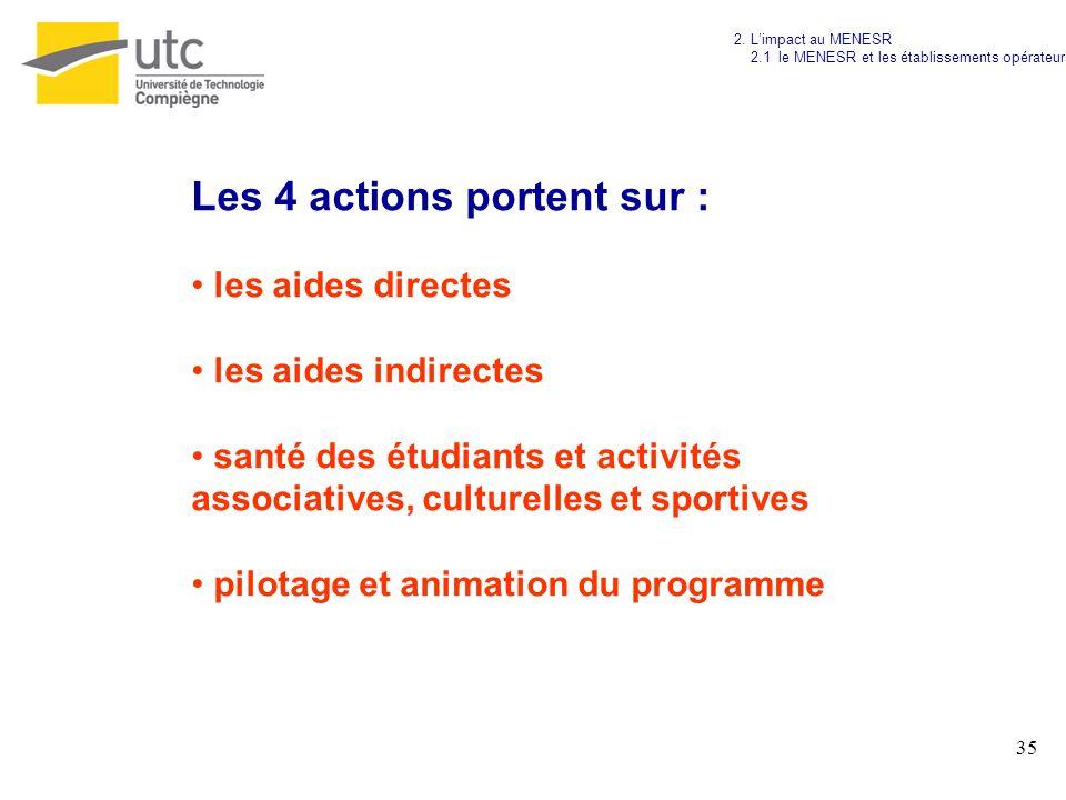 Les 4 actions portent sur :
