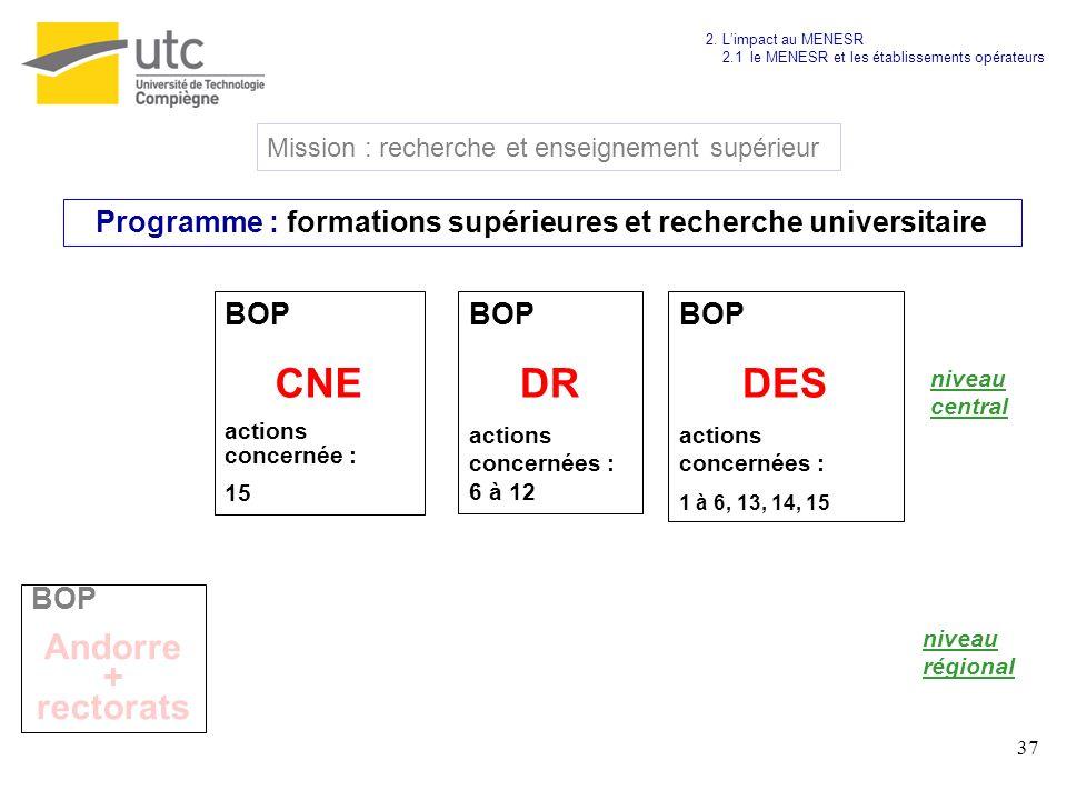 Programme : formations supérieures et recherche universitaire
