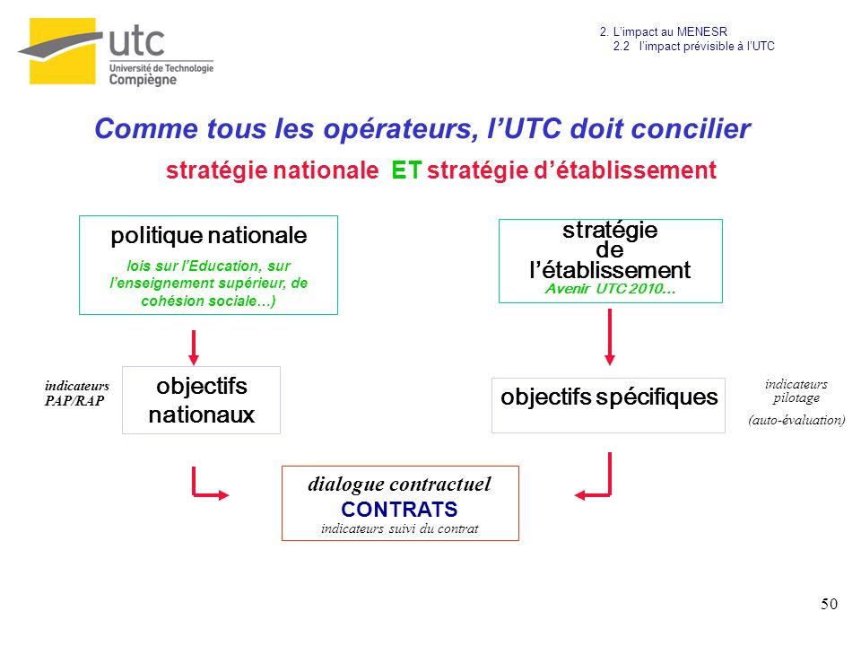Comme tous les opérateurs, l'UTC doit concilier