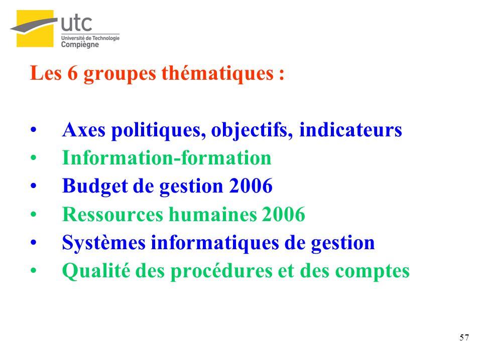 Les 6 groupes thématiques :