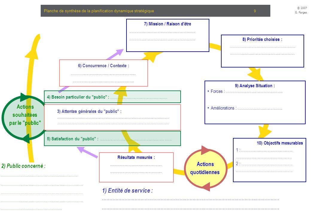 Planche de synthèse de la planification dynamique stratégique